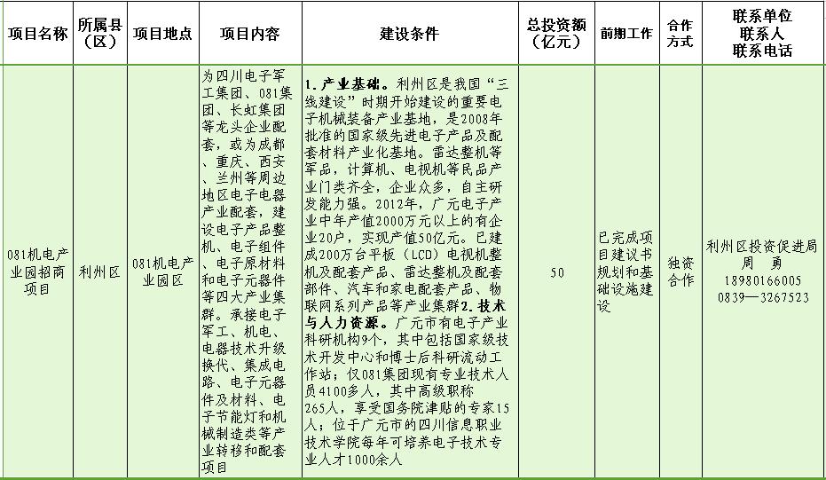 081机电产业园招商项目.png